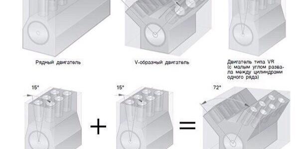 Классификации двигателей внутреннего сгорания.